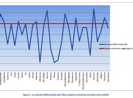 Emergenza rifiuti nella nostra provincia. Ecco gli ultimi dati dei Comuni. Dati positivi nella raccolta differenziata per Sonnino, Terracina e Sabaudia